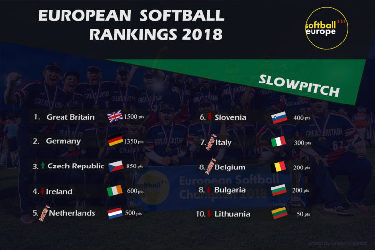 Ireland Drop One Spot in Softball Europe Slowpitch Rankings