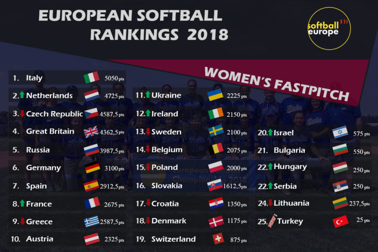 Ireland women's Fastpitch team jump 6 spots to 12th in Softball Europe rankings